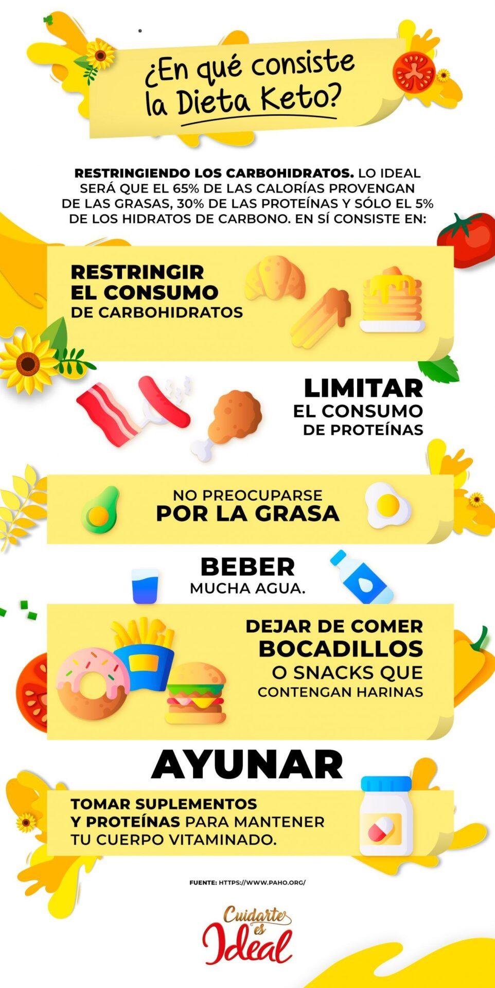 Descoperă videoclipurile populare ale lui keto nutrición   TikTok
